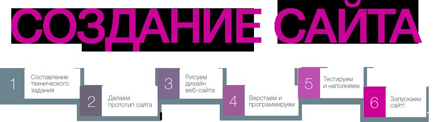 Изготовление и продвижение сайтов под ключ продвижение регионального сайта